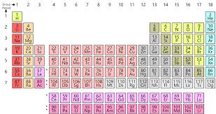 <b>Periodic table</b> - Wikipedia