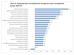 fastest growing job sector in u s in the next years study in occupation employment projected industry