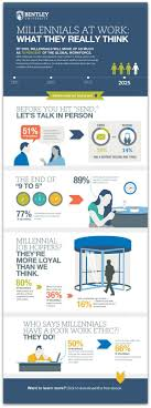 infographic the truth about millennials in the workplace infographic the truth about millennials in the workplace articles main