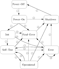 fips finite state machine   the libgcrypt reference manualfips fsm diagram