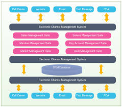 software architecture examples and templatescrm application architecture diagram  crm application architecture examples