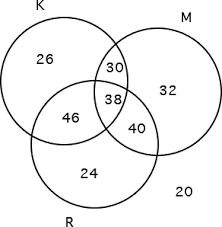 venn diagram word problem   stacey vaughn  math tutorthe venn diagram is complete  now we can answer the questions