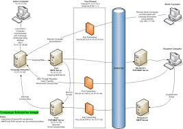 network diagram   arial softwarearial software info arialsoftware com ph