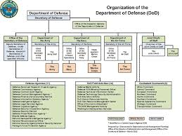 national security policy 2013 the expansive organization of the defense department which does not include the money spent on contracted employees