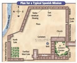 Download Kerala Model House Plans Free   So Replica HousesSpanish Mission Floor Plan