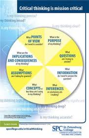 images about Critical Thinking on Pinterest Intellectual Standards of Critical and Creative Thinking
