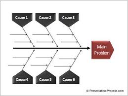 powerpoint fishbone diagram in  minutedetailed fishbone diagram