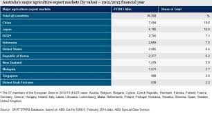 Australia     s Food Export Outlook   Future Directions International Future Directions International
