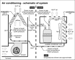 how central air conditioning works diagram  file name   ac system    how central air conditioning works diagram