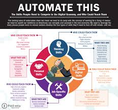 automate this building the perfect 21st century worker third way automate this the skills people need to compete in the digital economy and who
