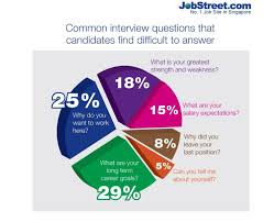 the hardest interview questions for singaporeans human resources jobstreet 2