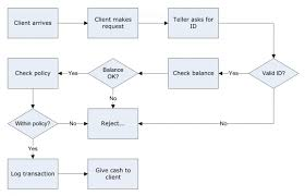 breathtaking context flow diagram example  dexotivalevel dfd level  logical data flow diagram dfd level  logical context flow diagram example