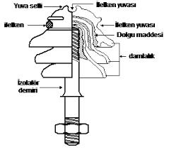 izalatörün yapısı