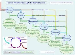 scrum process components   agile   pinterestscrum waterfall d  agile software process  save learn more at sites google com