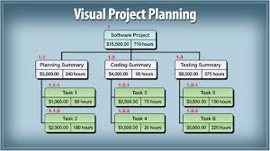 project network diagrams   skillpowerthe following three diagrams show the relationship between a project    s work breakdown structure  wbs   network diagram and gantt chart