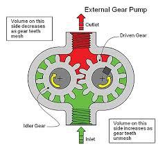 Risultati immagini per hydraulic gear pump