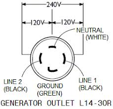 4 wire dryer cord diagram connecting portable generator to home wiring 4 prong and 3 prong 4 prong generator outlet l14