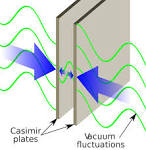 Images & Illustrations of Casimir force