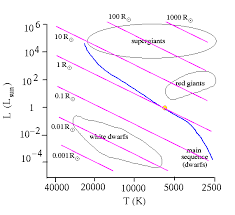 hr diagramthe hr diagram is a key tool in tracing the evolution of stars  stars begin their life on the main sequence  but then evolve off into red giant phase and