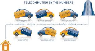 technology has created the telecommuting workplace lightpath telecommuting by the numbers