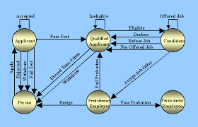 cs project supplementit will usually be the case that the states of an entity transition diagram will relate to the states in which a customer can be classified during their