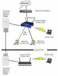 similiar belkin wireless router setup diagram keywords diagram wireless router and ap diagram get image about wiring