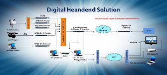 digital head end turn key solution   mars tech systems    digital head end turn key solution   mars tech systems  gandhinagar  gujarat  india