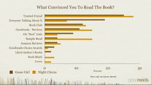 Authors & Advertisers Blog Post: What's Going On with Readers ... via Relatably.com