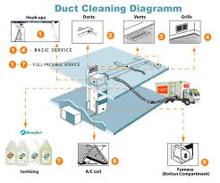 furnace cleaning toronto   air duct cleaning services in torontoduct cleaning diagramm
