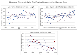 water quality risks to lakes and rivers   national climate assessmentfigure     observed changes in lake stratification and ice covered area