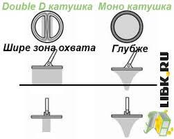 <b>Катушка Double D</b> - плюсы и минусы