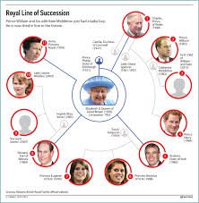royal line of succession here s where william and kate s baby royal line of succession updated it s a baby boy