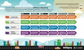 writing across the curriculum infographic   weareteachers the six traits across the curriculum a writers roadmap