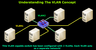 the vlan concept   introduction to vlanswhat we have here is a small network    workstations attached to a vlan capable switch  the switch has been programmed    vlans  vlan and vlan