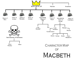 copy of english macbeth characters lessons teach macbeth characters robot teeth