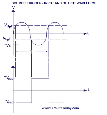 The Output Signal of an inverting schmitt trigger