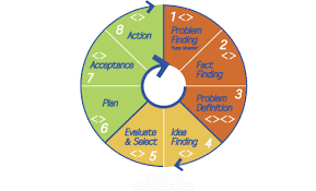 applied creativity > an step process an 8 step process that asks how might we from problem finding to action