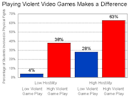 images about video games and violence on Pinterest   Video     Is Free Essays and Papers