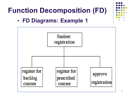 structured analysis soongsil university industrial and      fd diagrams  example  function decomposition  fd