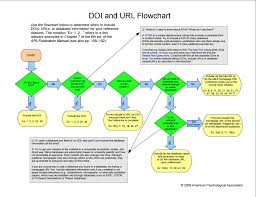 apa style format cite research guides at modesto junior doi flowchart