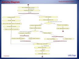 hospital management system    hospital management system uml page     activity