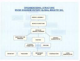 church constitution divinekingdomvictoryglobalministry org