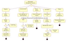 activity diagram for book bank management system   cs   case    activity diagram for book bank management system   cs   case tools lab
