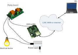 snmp 2 relay board web controlled detailed description