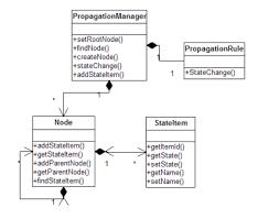 jboss cache as a pojo cache   o    reilly mediaclass diagram for the sensor supervising system