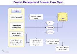 process flowchart   draw process flow diagrams by starting with    process flowchart