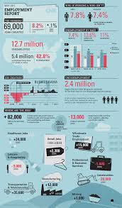 sharing information about careers infographics readwritethink 2012 employment report