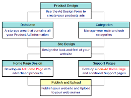 new product development process flowchart   gif    new product development process flowchart