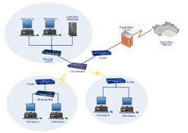 telecommunication network diagrams   digital communications    network diagram  workstation  switch  router  hub  firewall  cloud  raid
