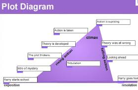 best photos of example story synopsis   novel synopsis example    harry potter plot diagram